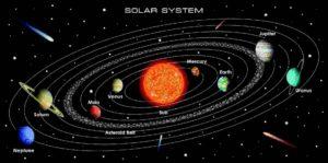 модель солнечной системы в Оренбурге купить фотообои